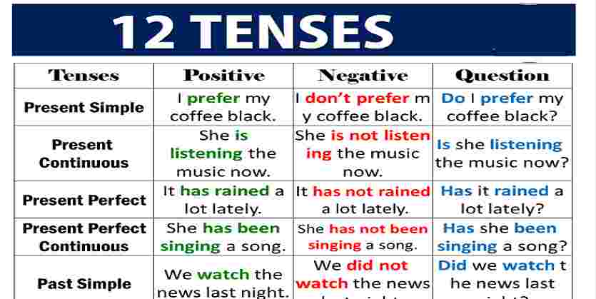Tenses In English Grammer