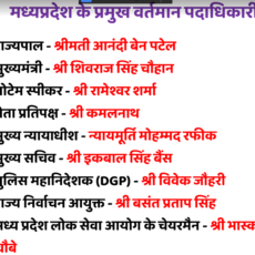 MP Current Affairs 2021 in Hindi Question Answer PDF