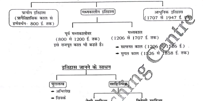 Important General History Knowledge in Hindi PDF