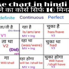 Tenses In English Grammer In Hindi Type , Rules , Charts PDF